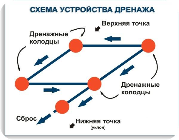 collage_схема дренаж